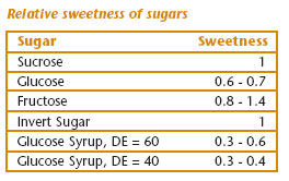 Relative sweetness of sugars